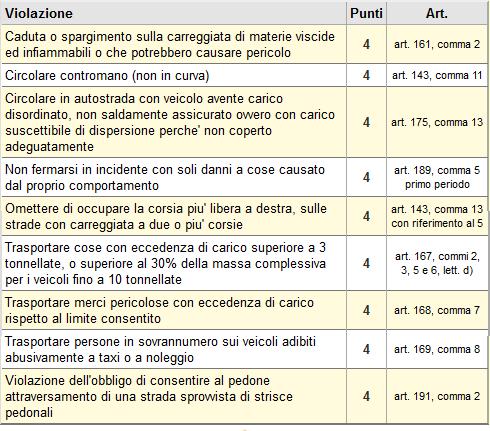 4 punti