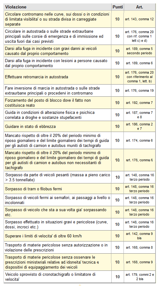 infrazioni 10 punti patente