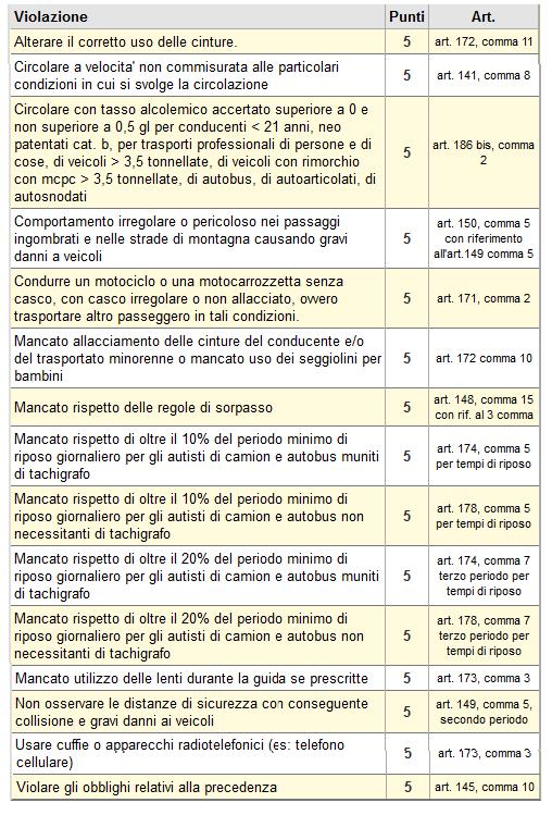 infrazioni 5 punti