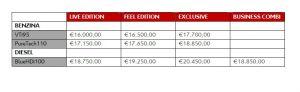 Citroen C3 Picasso, i prezzi 2015