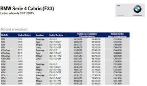 I prezzi della BMW Serie 4 Cabrio