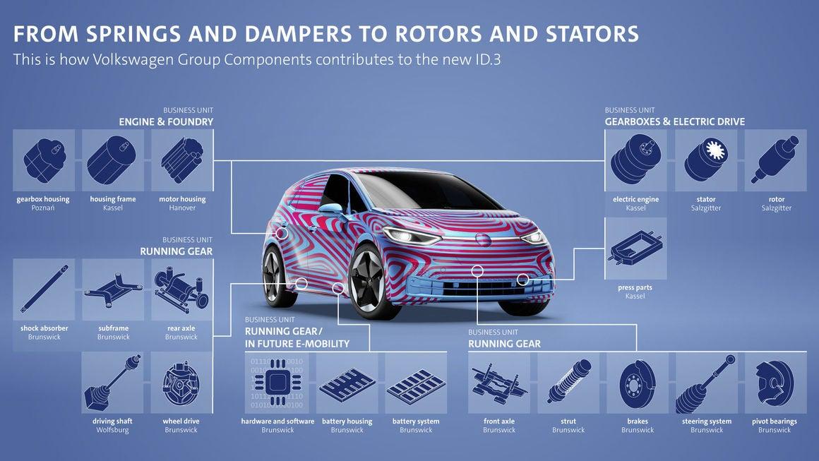 Ford e Volkswagen annunciano la loro partnership